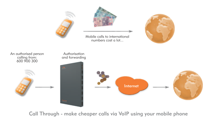 Cheap International Calls Internet Fax Voip Call | Autos Post