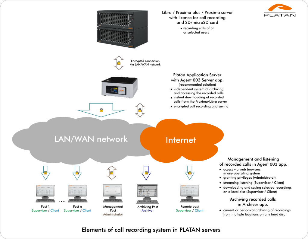 Platan: Call recording in Platan systems - Libra, Proxima, Prima