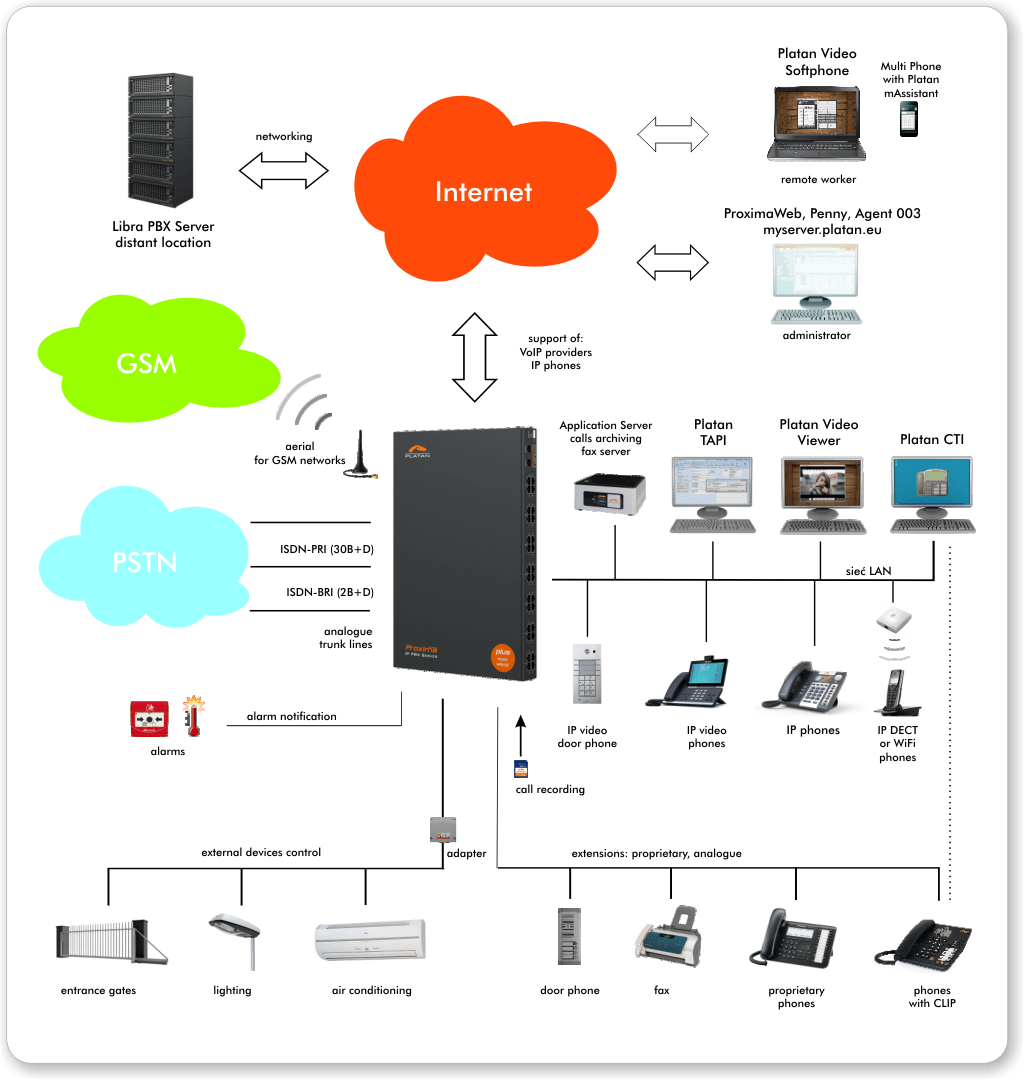 Proxima plus IP PBX Server as the centre of an ICT system