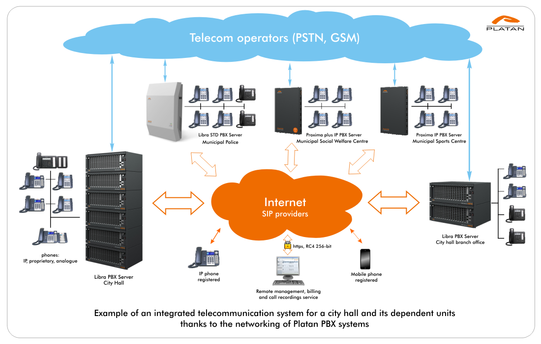 Example of an integrated telecom system - network of Platan PBX systems