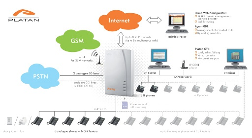 Platan Prima IP PBX as an element of the ICT system