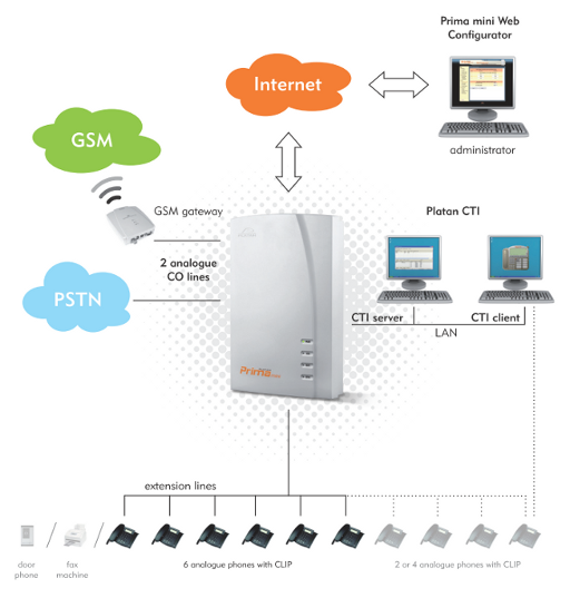 Platan Prima mini IP PBX as an element of the ICT system