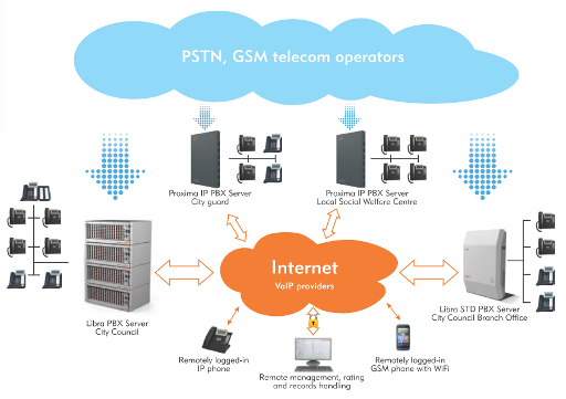 An example of an integrated communication system using the Platan Intelligent Networking (PIN)