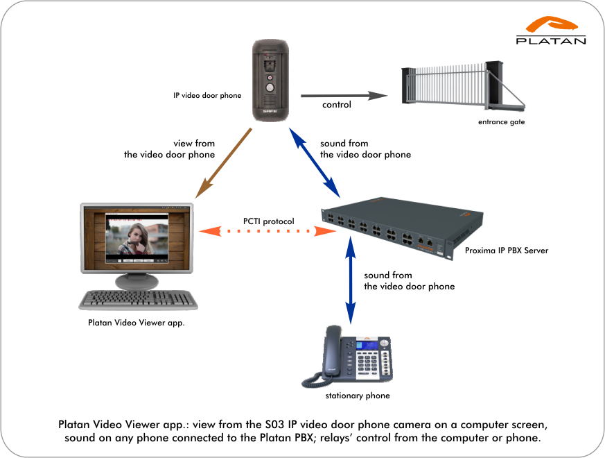 Platan Video Viewer app.: view from the camera on a computer screen, sound by any phone connected to the Platan PBX; relays' control from the computer or phone.