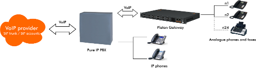 2. Connecting analogue phones and faxes to the pure IP PBX.