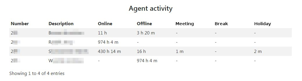 Summary of Agent activity in a given period